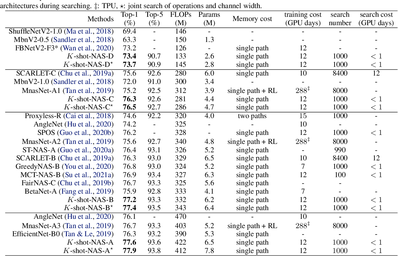 Figure 3 for K-shot NAS: Learnable Weight-Sharing for NAS with K-shot Supernets