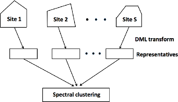 Figure 1 for Fast communication-efficient spectral clustering over distributed data