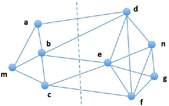 Figure 3 for Fast communication-efficient spectral clustering over distributed data