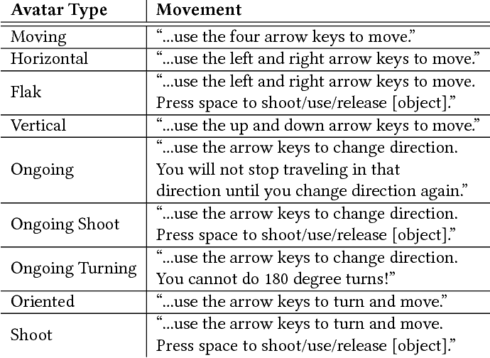 Figure 2 for AtDelfi: Automatically Designing Legible, Full Instructions For Games