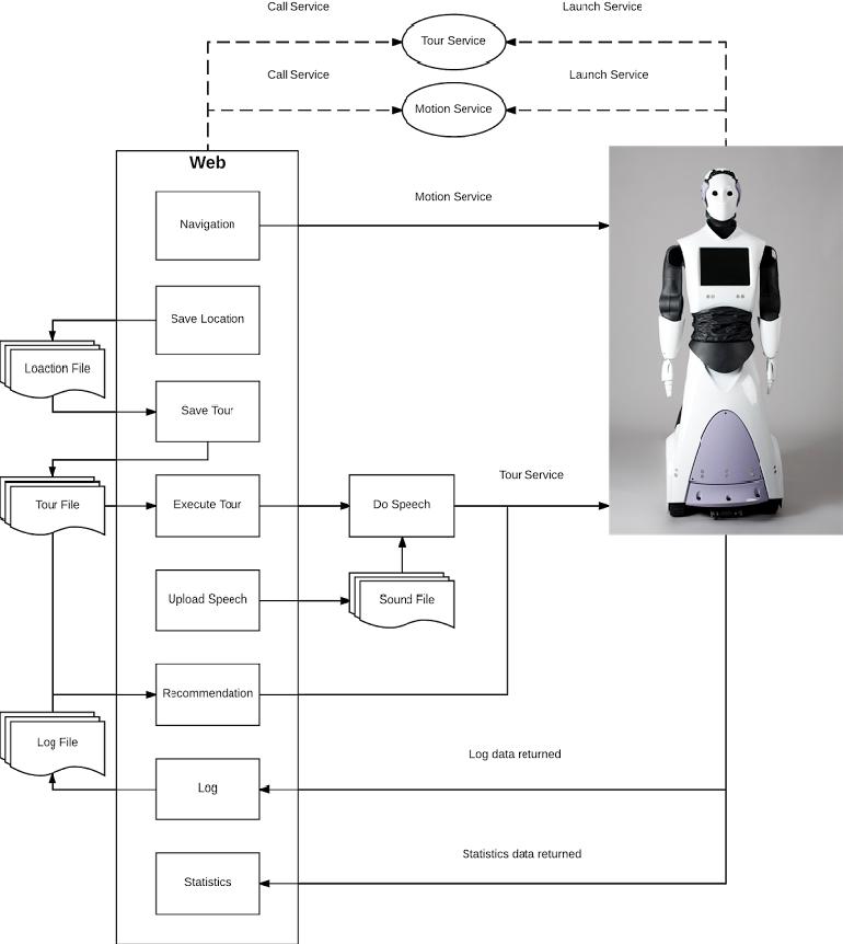 Figure 1 for Towards Software Development For Social Robotics Systems