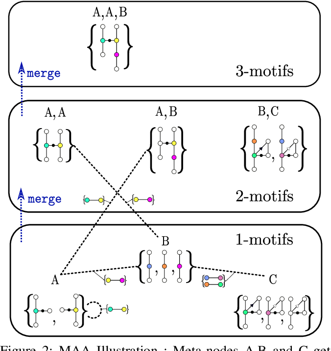 Figure 3 for VeRNAl: A Tool for Mining Fuzzy Network Motifs in RNA