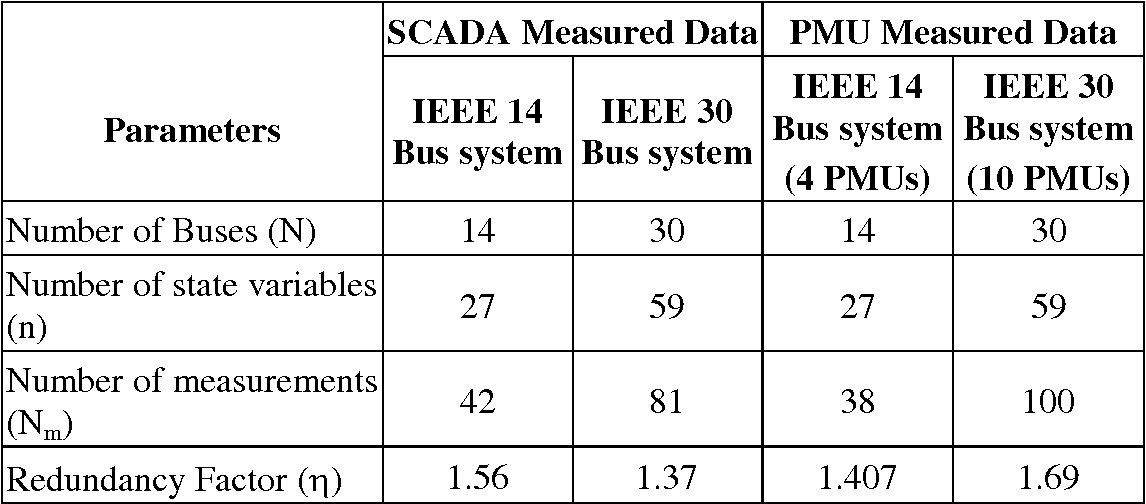 Table 2 2 from Chapter 2 Power System State Estimation