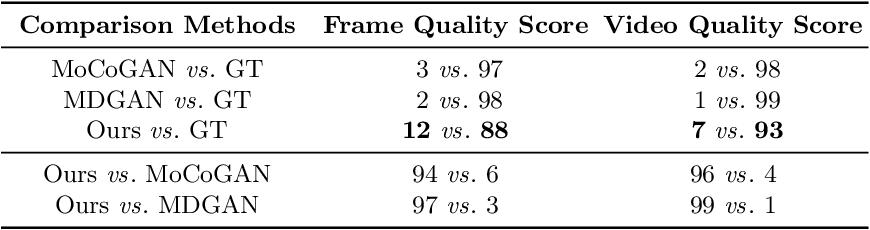 Figure 4 for DTVNet: Dynamic Time-lapse Video Generation via Single Still Image