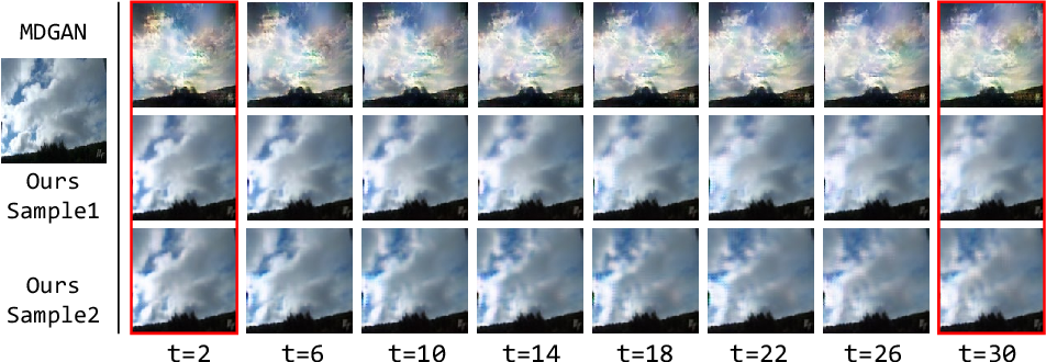 Figure 1 for DTVNet: Dynamic Time-lapse Video Generation via Single Still Image