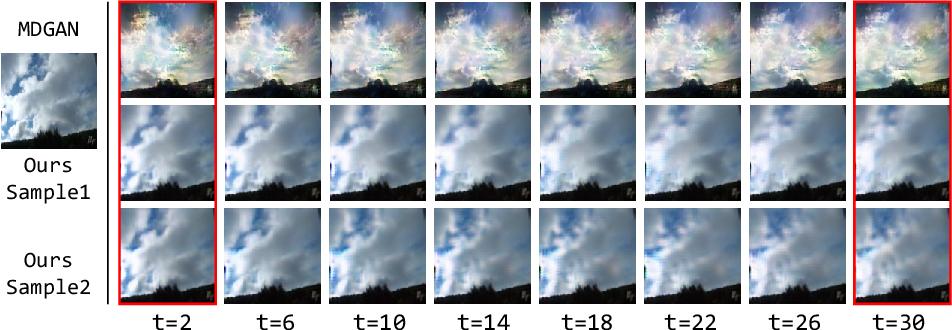 Figure 1 for DTVNet: Dynamic Time-lapse Video Generation via Single Still Image
