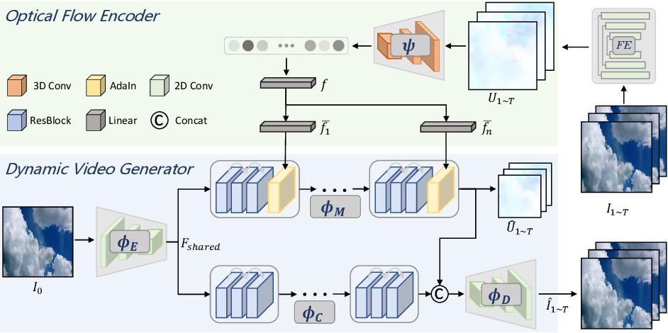 Figure 3 for DTVNet: Dynamic Time-lapse Video Generation via Single Still Image