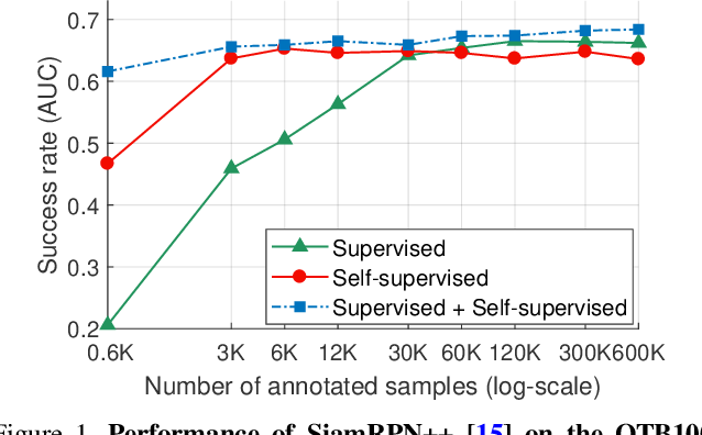 Figure 1 for Crop-Transform-Paste: Self-Supervised Learning for Visual Tracking