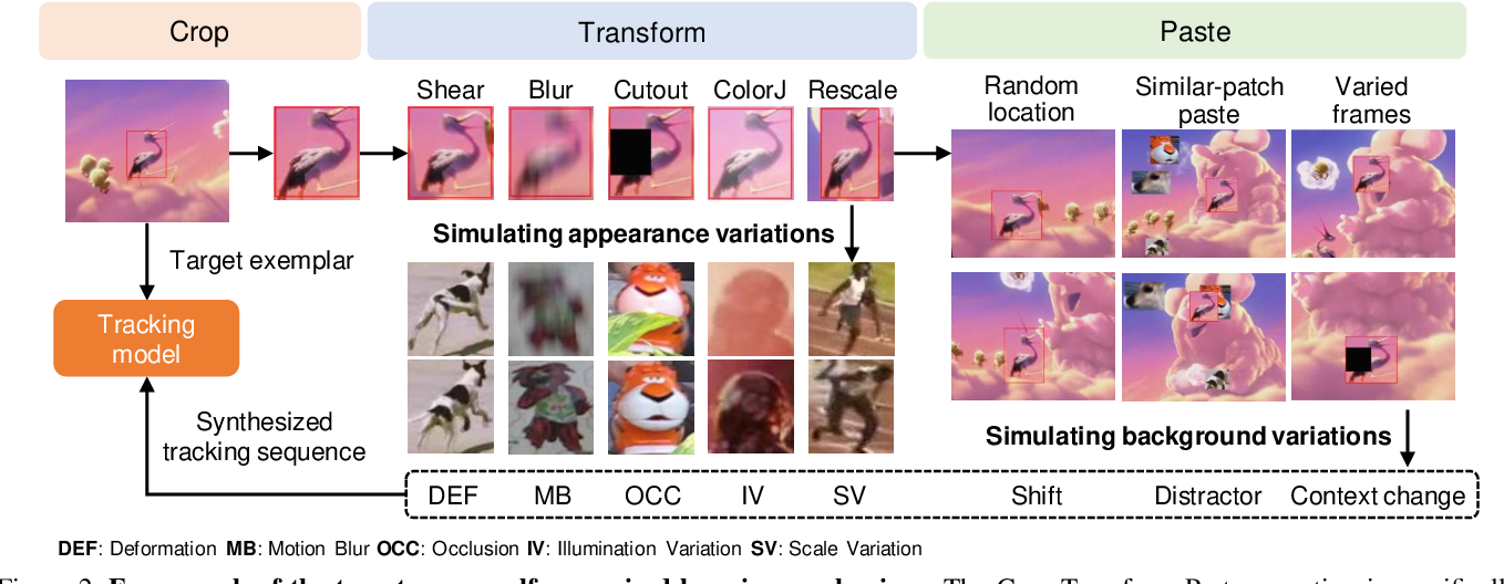 Figure 3 for Crop-Transform-Paste: Self-Supervised Learning for Visual Tracking