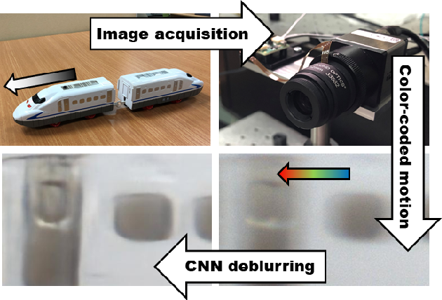 Figure 1 for Motion Deblurring using Spatiotemporal Phase Aperture Coding