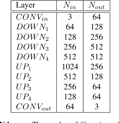 Figure 4 for Motion Deblurring using Spatiotemporal Phase Aperture Coding