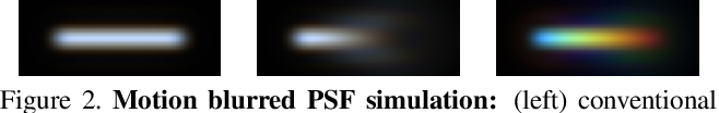 Figure 3 for Motion Deblurring using Spatiotemporal Phase Aperture Coding