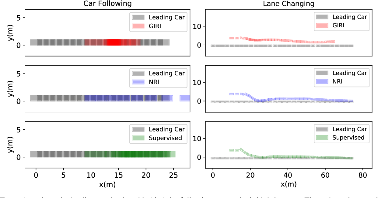 Figure 4 for Grounded Relational Inference: Domain Knowledge Driven Explainable Autonomous Driving