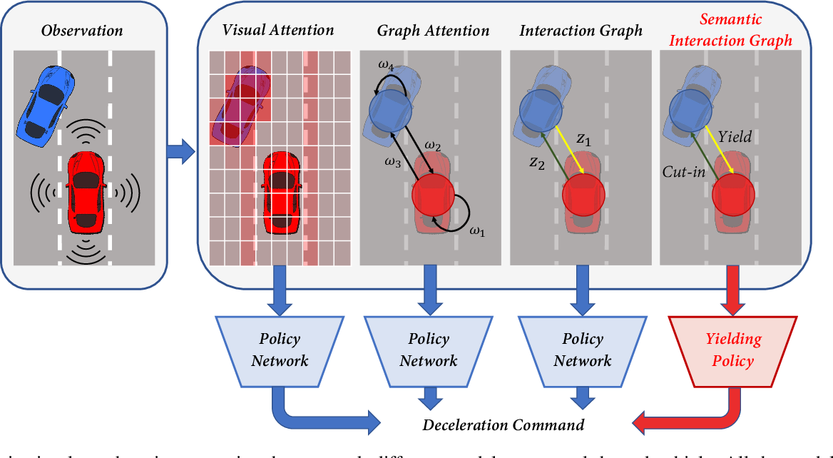 Figure 1 for Grounded Relational Inference: Domain Knowledge Driven Explainable Autonomous Driving