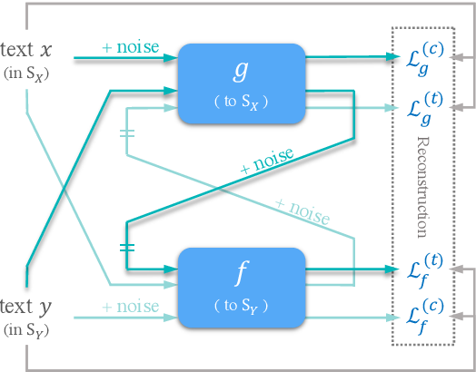 Figure 1 for DGST: a Dual-Generator Network for Text Style Transfer