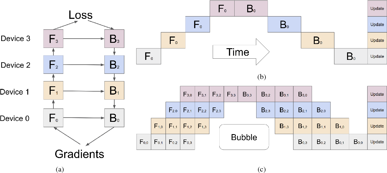 Figure 3 for GPipe: Efficient Training of Giant Neural Networks using Pipeline Parallelism