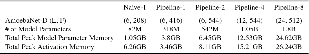 Figure 2 for GPipe: Efficient Training of Giant Neural Networks using Pipeline Parallelism