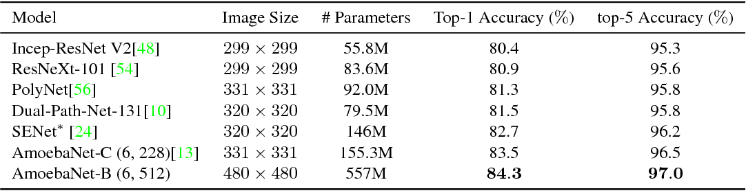Figure 4 for GPipe: Efficient Training of Giant Neural Networks using Pipeline Parallelism