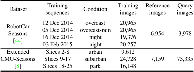 Figure 2 for Sparse-to-Dense Hypercolumn Matching for Long-Term Visual Localization