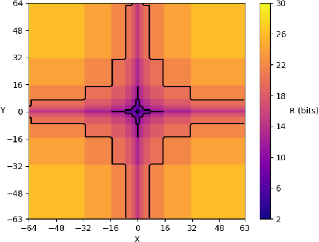 Figure 1 for Relying on a rate constraint to reduce Motion Estimation complexity