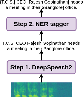 Figure 1 for End-to-end Named Entity Recognition from English Speech