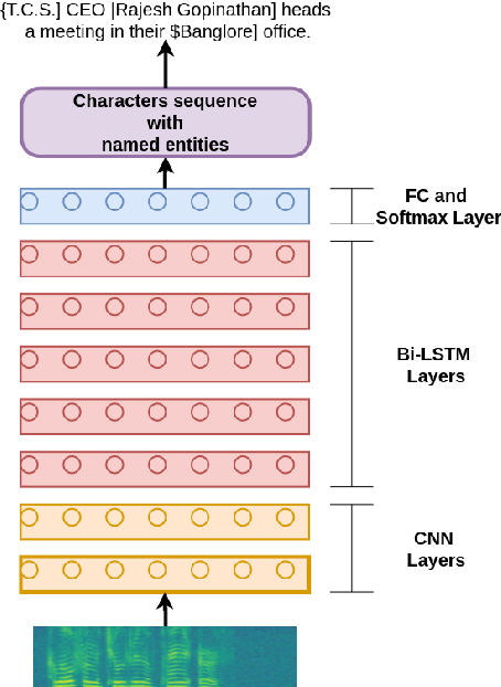 Figure 4 for End-to-end Named Entity Recognition from English Speech