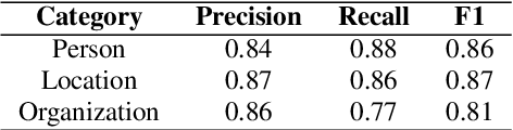 Figure 3 for End-to-end Named Entity Recognition from English Speech