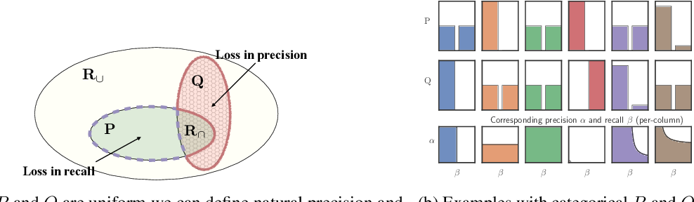 Figure 1 for Evaluating Generative Models Using Divergence Frontiers