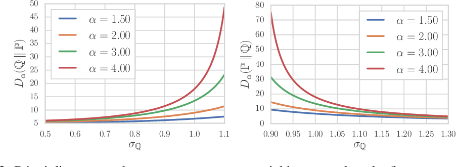 Figure 2 for Evaluating Generative Models Using Divergence Frontiers