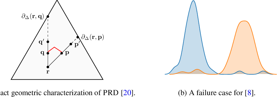Figure 4 for Evaluating Generative Models Using Divergence Frontiers
