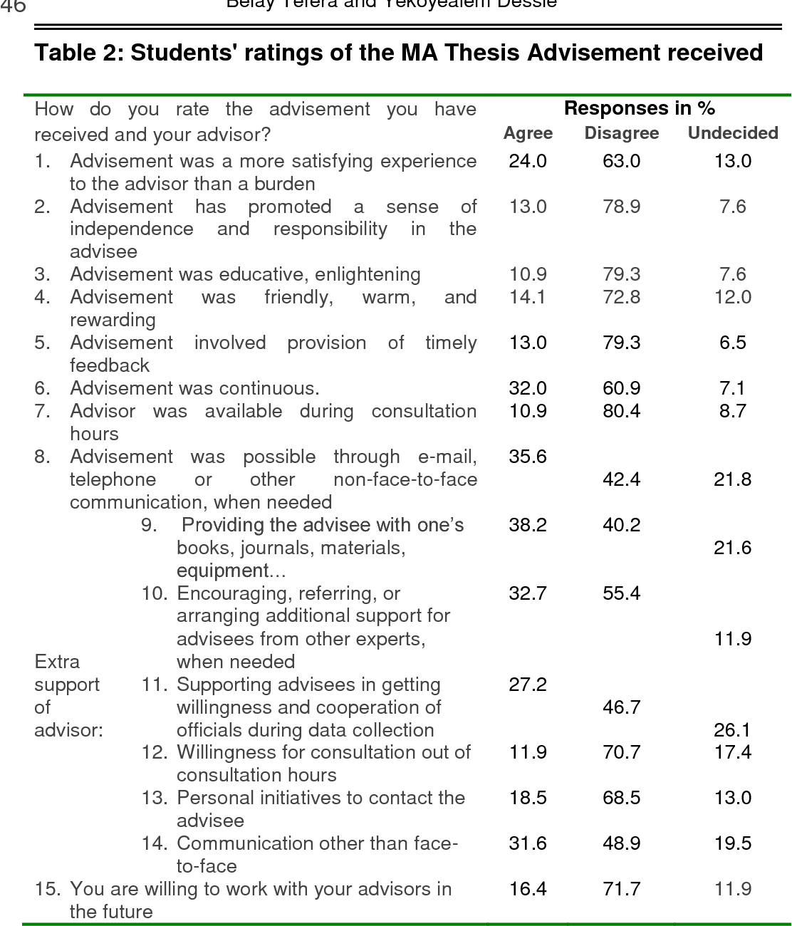 PDF] Advisement in Addis Ababa University : Perceived Level of