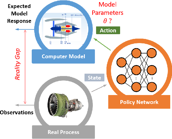 Figure 1 for Real-Time Model Calibration with Deep Reinforcement Learning