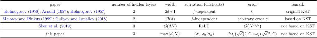 Figure 2 for Neural Network Approximation: Three Hidden Layers Are Enough