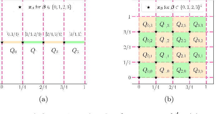 Figure 3 for Neural Network Approximation: Three Hidden Layers Are Enough
