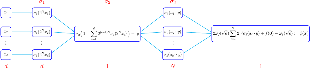 Figure 1 for Neural Network Approximation: Three Hidden Layers Are Enough