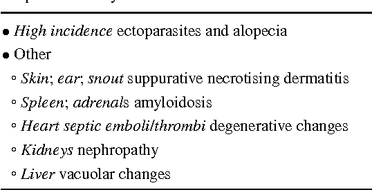 Table 1 High incidences and other pathologies classified as severe (level 3 or 4) by the study authors reported in control animals without neoplasia in studyN