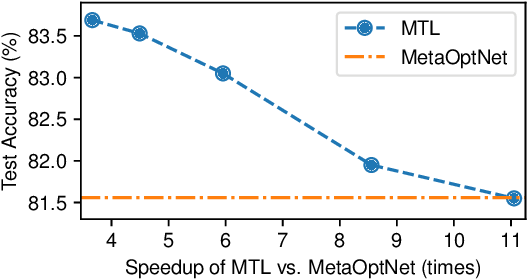 Figure 4 for Bridging Multi-Task Learning and Meta-Learning: Towards Efficient Training and Effective Adaptation