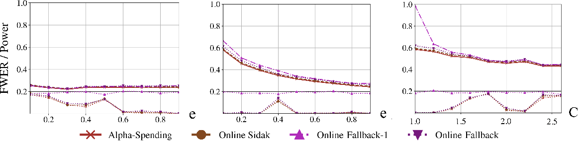 Figure 3 for Online control of the familywise error rate