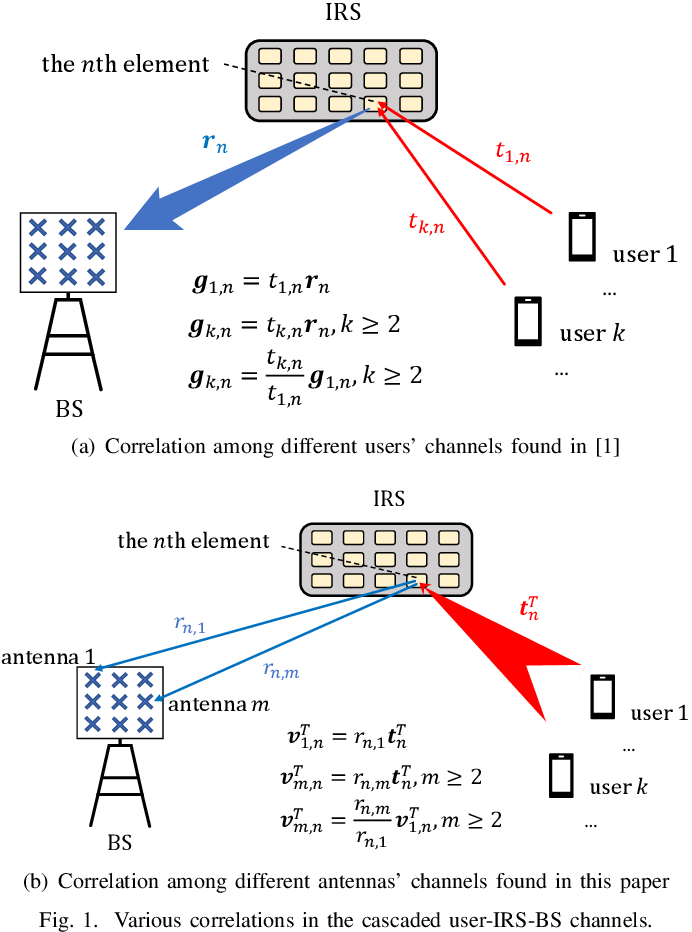 Figure 1 for A New Channel Estimation Strategy in Intelligent Reflecting Surface Assisted Networks