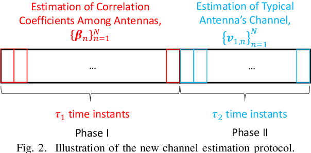 Figure 2 for A New Channel Estimation Strategy in Intelligent Reflecting Surface Assisted Networks