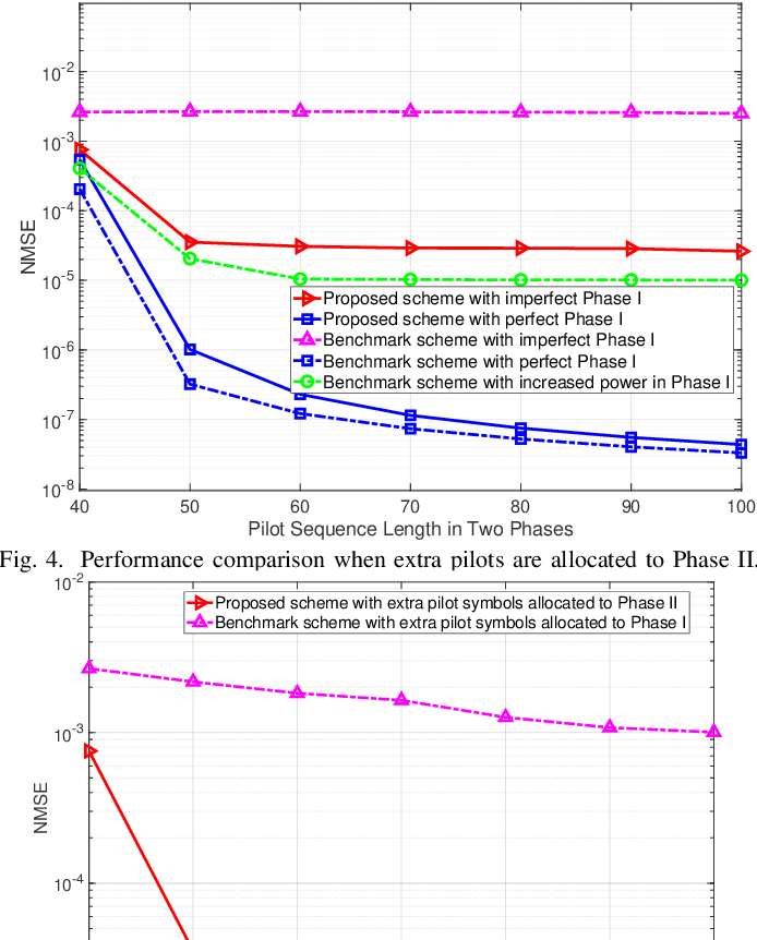 Figure 4 for A New Channel Estimation Strategy in Intelligent Reflecting Surface Assisted Networks