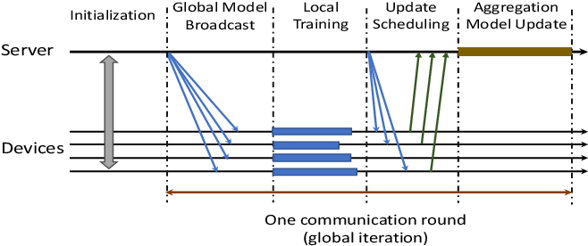 Figure 1 for Device Scheduling and Update Aggregation Policies for Asynchronous Federated Learning