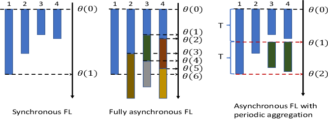 Figure 2 for Device Scheduling and Update Aggregation Policies for Asynchronous Federated Learning