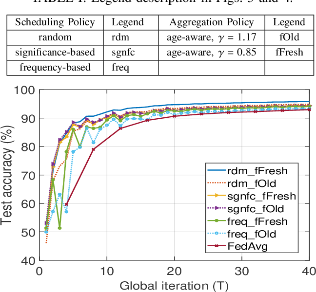 Figure 4 for Device Scheduling and Update Aggregation Policies for Asynchronous Federated Learning