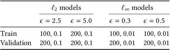 Figure 2 for Divide-and-Conquer Adversarial Detection
