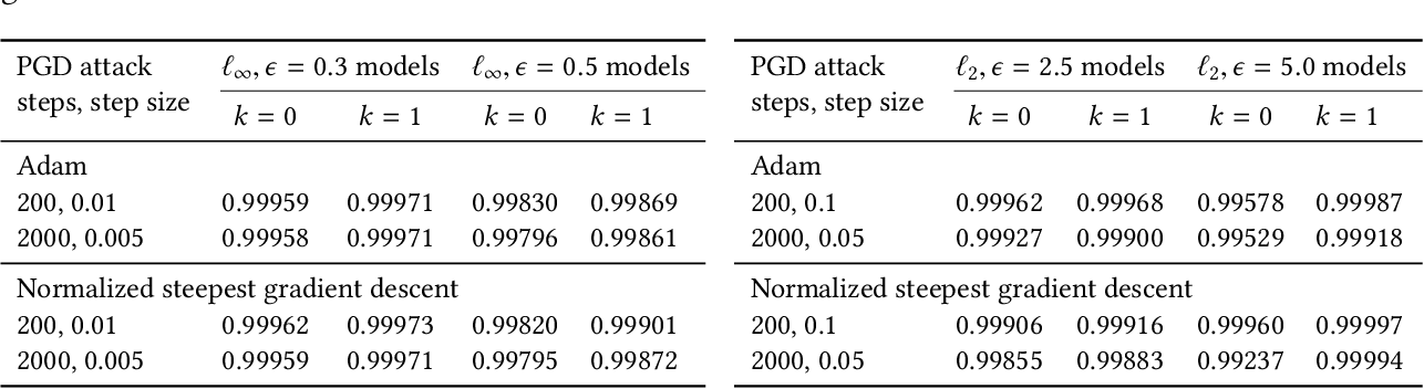 Figure 3 for Divide-and-Conquer Adversarial Detection