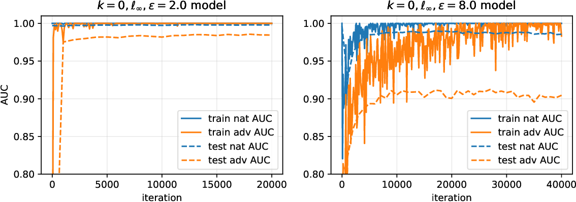 Figure 4 for Divide-and-Conquer Adversarial Detection