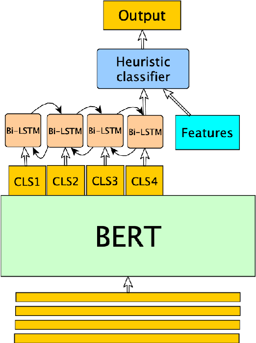 Figure 1 for DialBERT: A Hierarchical Pre-Trained Model for Conversation Disentanglement