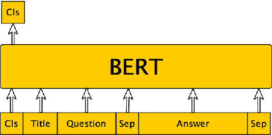 Figure 4 for DialBERT: A Hierarchical Pre-Trained Model for Conversation Disentanglement