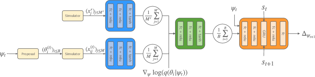 Figure 1 for Recurrent machines for likelihood-free inference